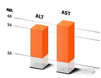 ALT&AST Chart