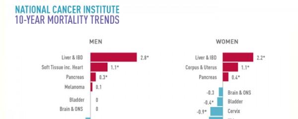 越來越多肝臟病患者死於肝癌!不想做下一個就必須要改變!
